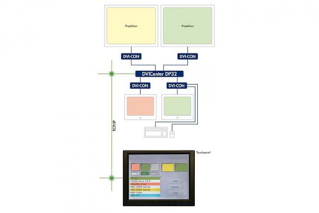 Guntermann und Drunck IP Control API