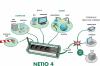 Procom-Neto 4 Diagramm