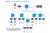 Controlcenter IP Matrix